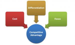 http://www.mjfgroup.biz/competitiveadvantage